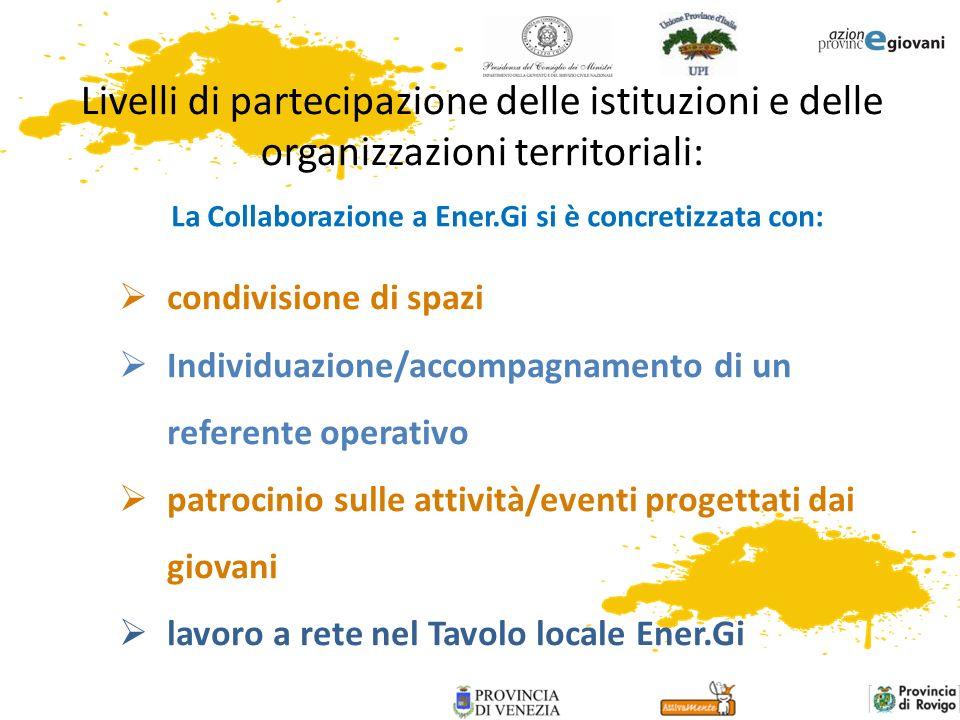 La Collaborazione a Ener.Gi si è concretizzata con: condivisione di spazi Individuazione/accompagnamento di un referente operativo patrocinio sulle at