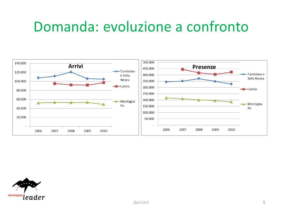 Domanda: evoluzione a confronto 9damiani