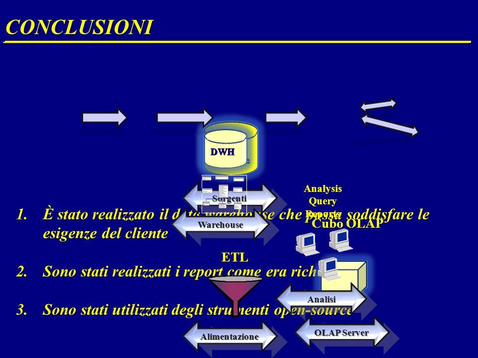 1.È stato realizzato il data warehouse che possa soddisfare le esigenze del cliente 2.Sono stati realizzati i report come era richiesto 3.Sono stati utilizzati degli strumenti open-source CONCLUSIONI __________________________________________________ Sorgenti Warehouse Alimentazione ETL OLAP Server Cubo OLAP Analisi AnalysisQueryReports