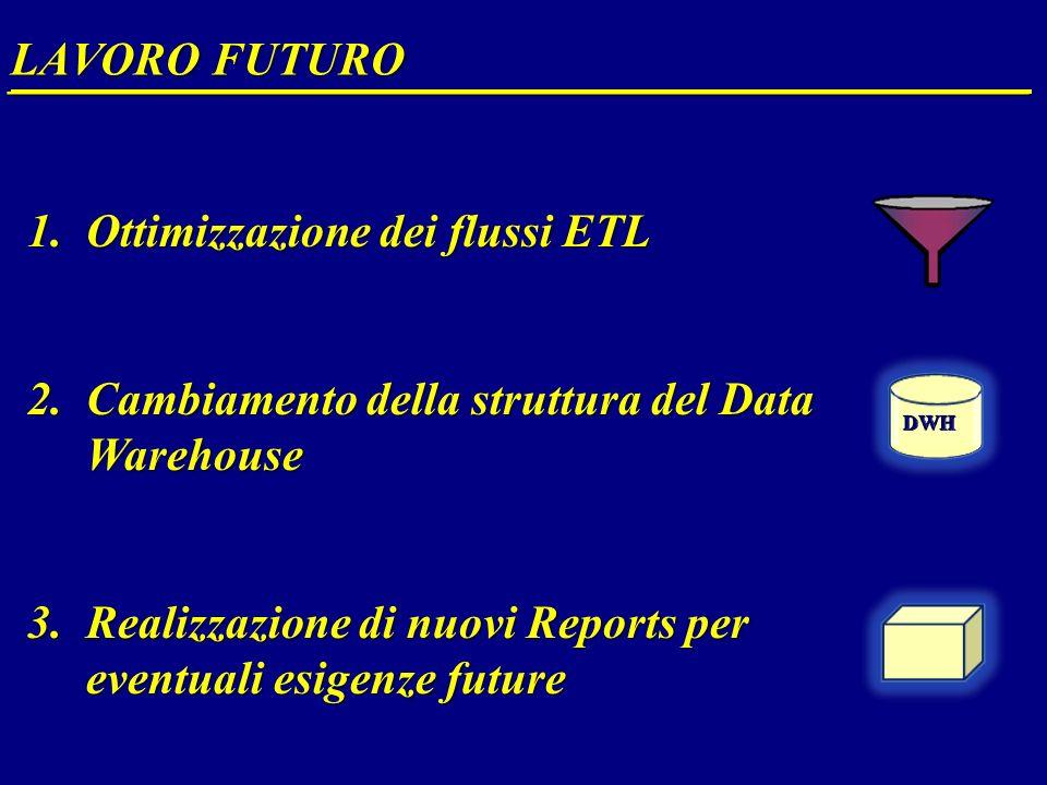 LAVORO FUTURO __________________________________________________ 1.Ottimizzazione dei flussi ETL 2.Cambiamento della struttura del Data Warehouse 3.Realizzazione di nuovi Reports per eventuali esigenze future