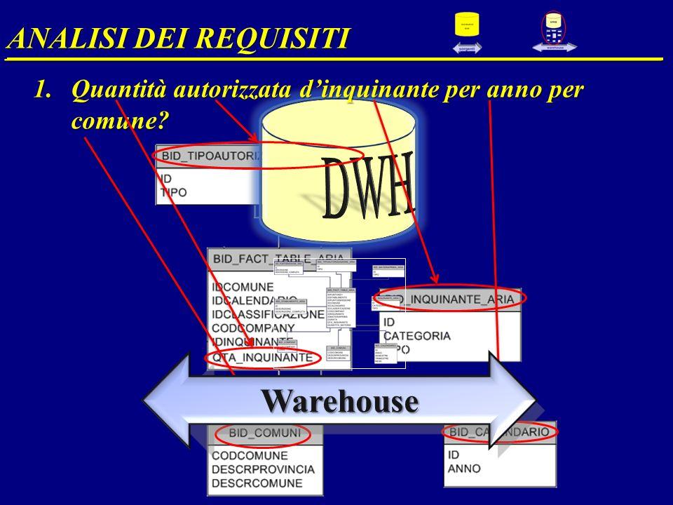 1.Quantità autorizzata dinquinante per anno per comune? ANALISI DEI REQUISITI __________________________________________________ Warehouse