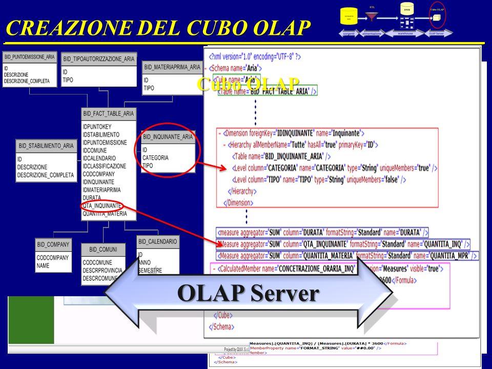 CREAZIONE DEL CUBO OLAP __________________________________________________ OLAP Server Cubo OLAP