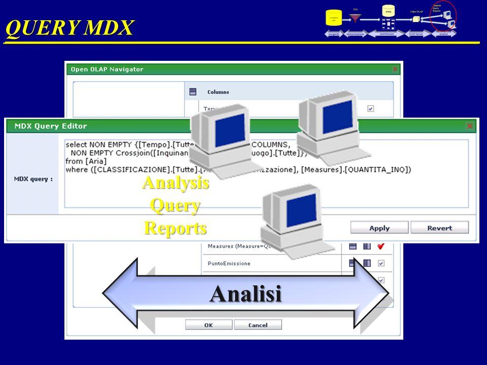 QUERY MDX __________________________________________________ Analisi AnalysisQueryReports