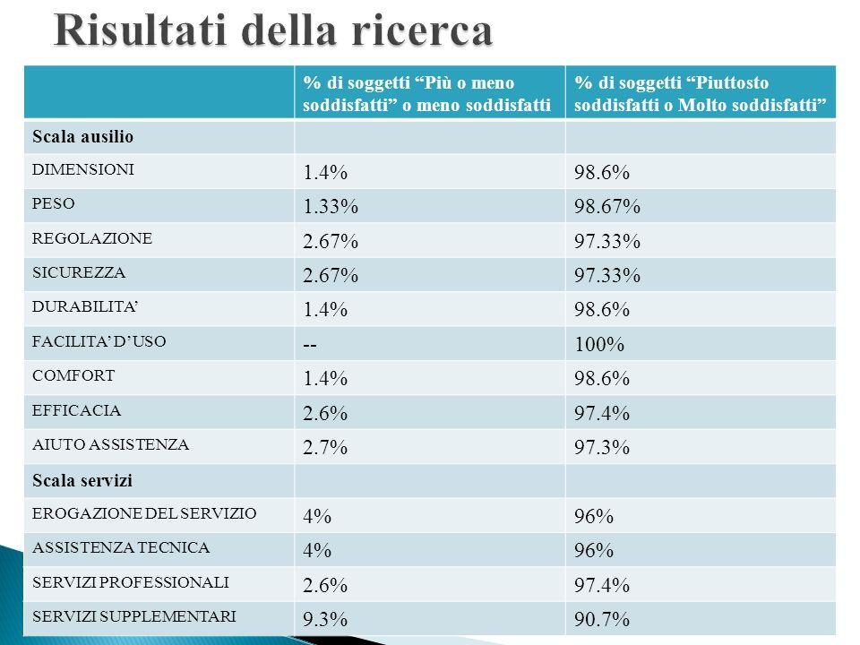 CIRCA L8% DELLA POPOLAZIONE INDAGATA OVVERO 6 SOGGETTI: DI CUI 3 DI SESSO MASCHILE E 3 DI SESSO FEMMINILE (ETA MEDIA 79,56 ANNI) HA ABBANDONATO LAUSILIO.