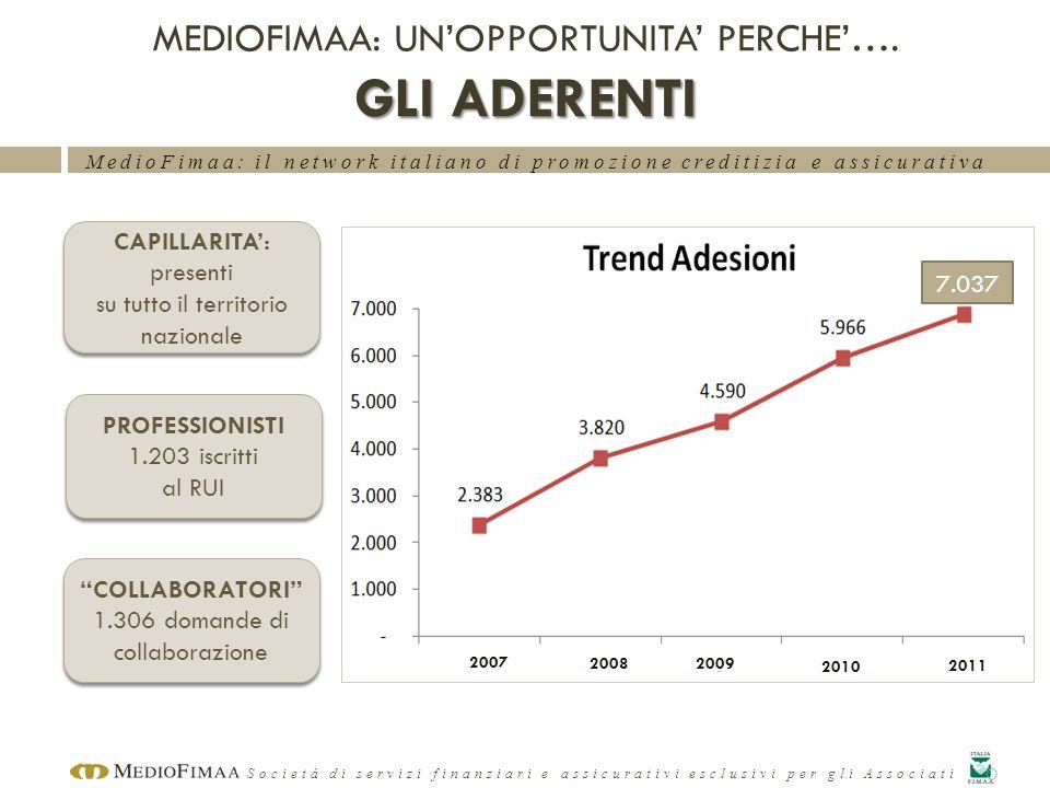 MedioFimaa: il network italiano di promozione creditizia e assicurativa Società di servizi finanziari e assicurativi esclusivi per gli Associati ADESI