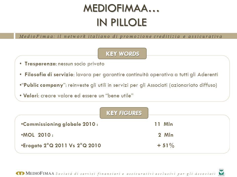 MedioFimaa: il network italiano di promozione creditizia e assicurativa Società di servizi finanziari e assicurativi esclusivi per gli Associati KEY W