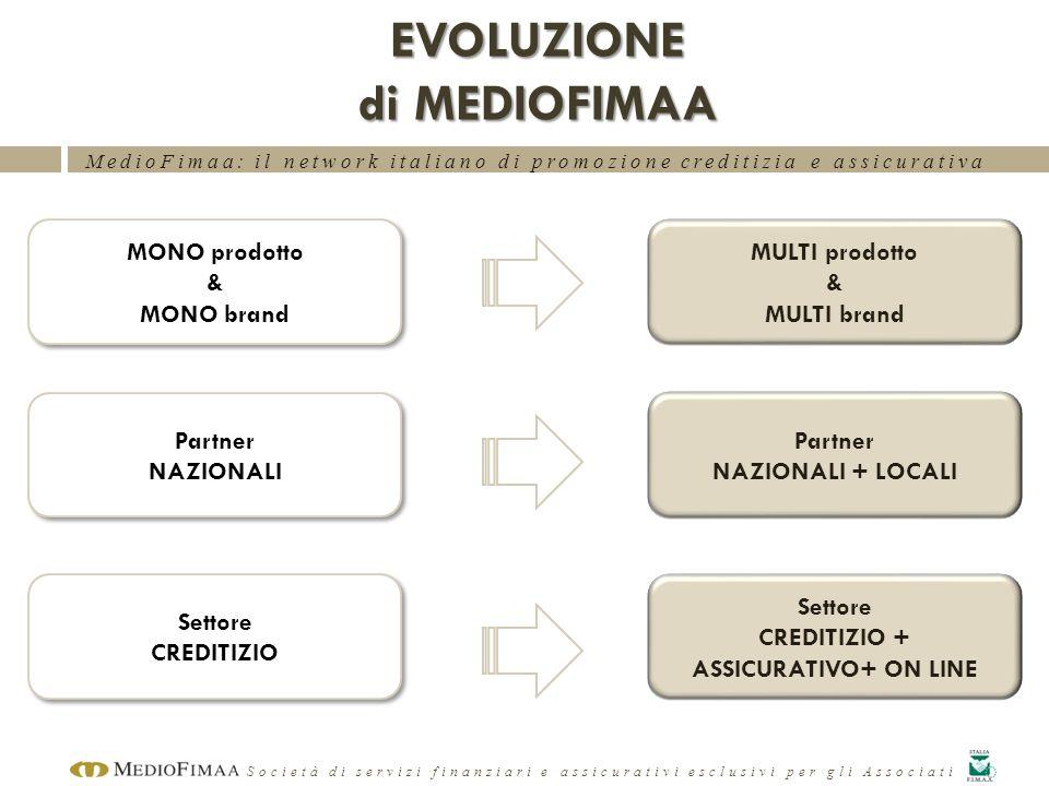MedioFimaa: il network italiano di promozione creditizia e assicurativa Società di servizi finanziari e assicurativi esclusivi per gli Associati EVOLU