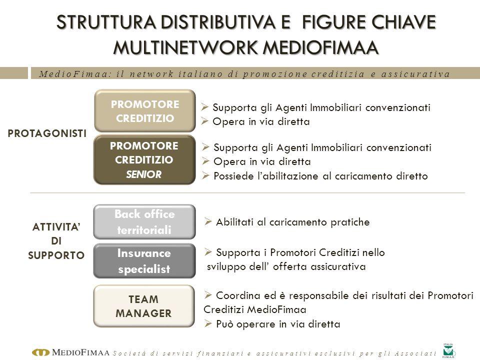 MedioFimaa: il network italiano di promozione creditizia e assicurativa Società di servizi finanziari e assicurativi esclusivi per gli Associati STRUT
