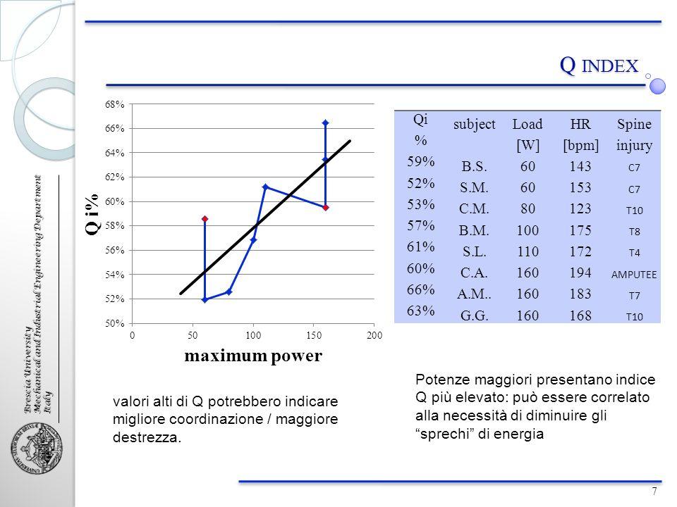 Brescia University Mechanical and Industrial Engineering Department Italy Q INDEX valori alti di Q potrebbero indicare migliore coordinazione / maggio
