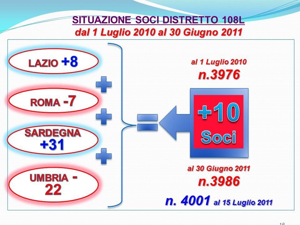16 al 1 Luglio 2010 n.3976 al 30 Giugno 2011 n.3986 dal 1 Luglio 2010 al 30 Giugno 2011 SITUAZIONE SOCI DISTRETTO 108L dal 1 Luglio 2010 al 30 Giugno 2011 n.