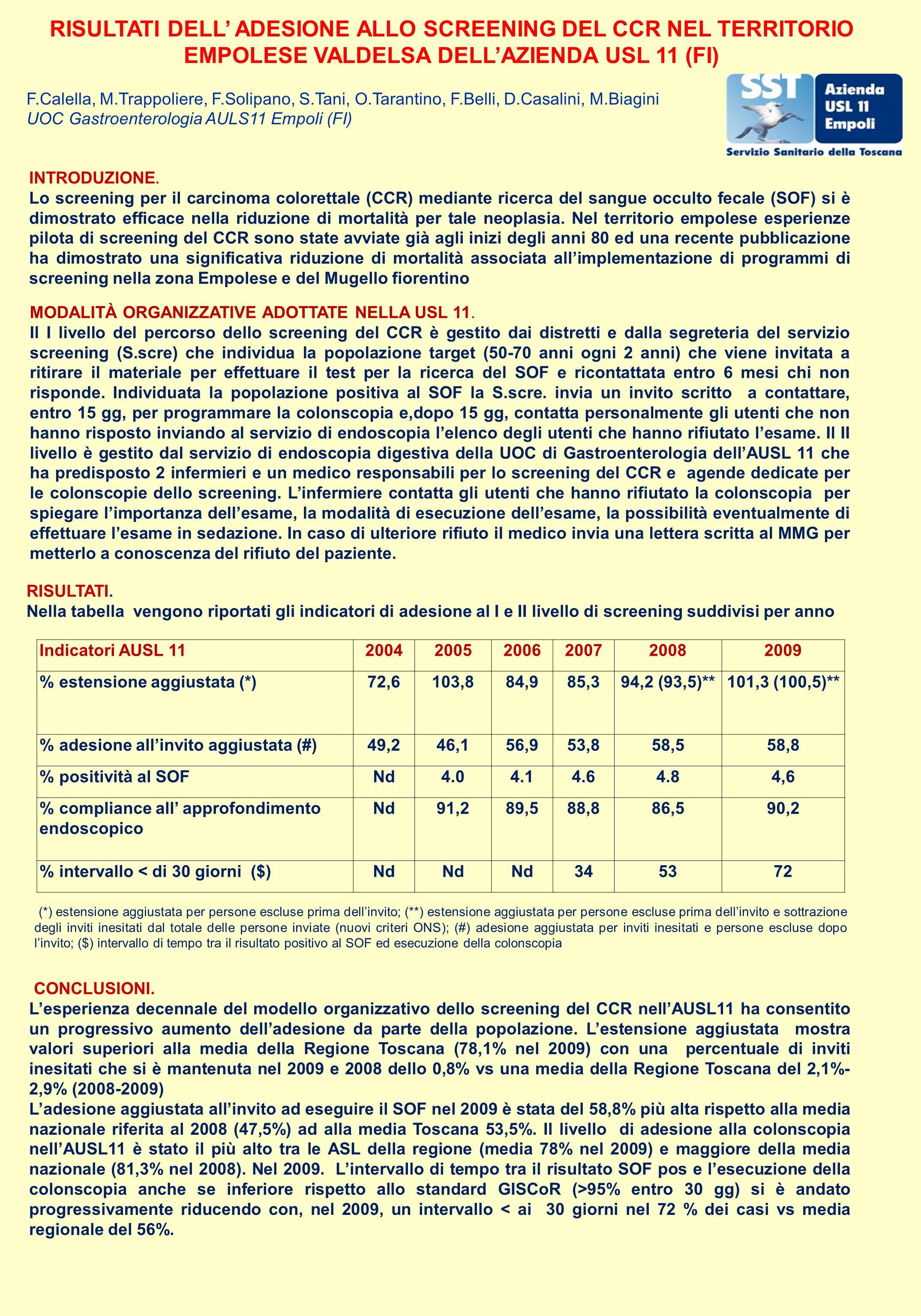 RISULTATI DELL ADESIONE ALLO SCREENING DEL CCR NEL TERRITORIO EMPOLESE VALDELSA DELLAZIENDA USL 11 (FI) F.Calella, M.Trappoliere, F.Solipano, S.Tani, O.Tarantino, F.Belli, D.Casalini, M.Biagini UOC Gastroenterologia AULS11 Empoli (FI) INTRODUZIONE.