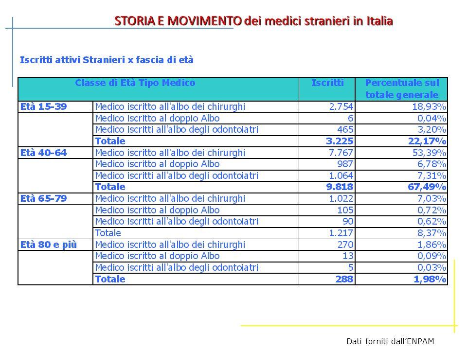 STORIA E MOVIMENTO dei medici stranieri in Italia Dati forniti dallENPAM