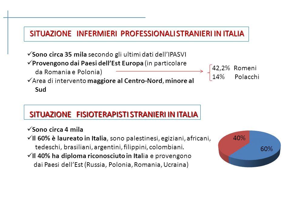 SITUAZIONE INFERMIERI PROFESSIONALI STRANIERI IN ITALIA SITUAZIONE INFERMIERI PROFESSIONALI STRANIERI IN ITALIA Sono circa 35 mila secondo gli ultimi