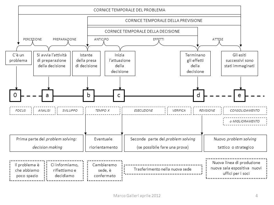abcde Si avvia lattività di preparazione della decisione Istante della presa di decisione Inizia lattuazione della decisione Terminano gli effetti del
