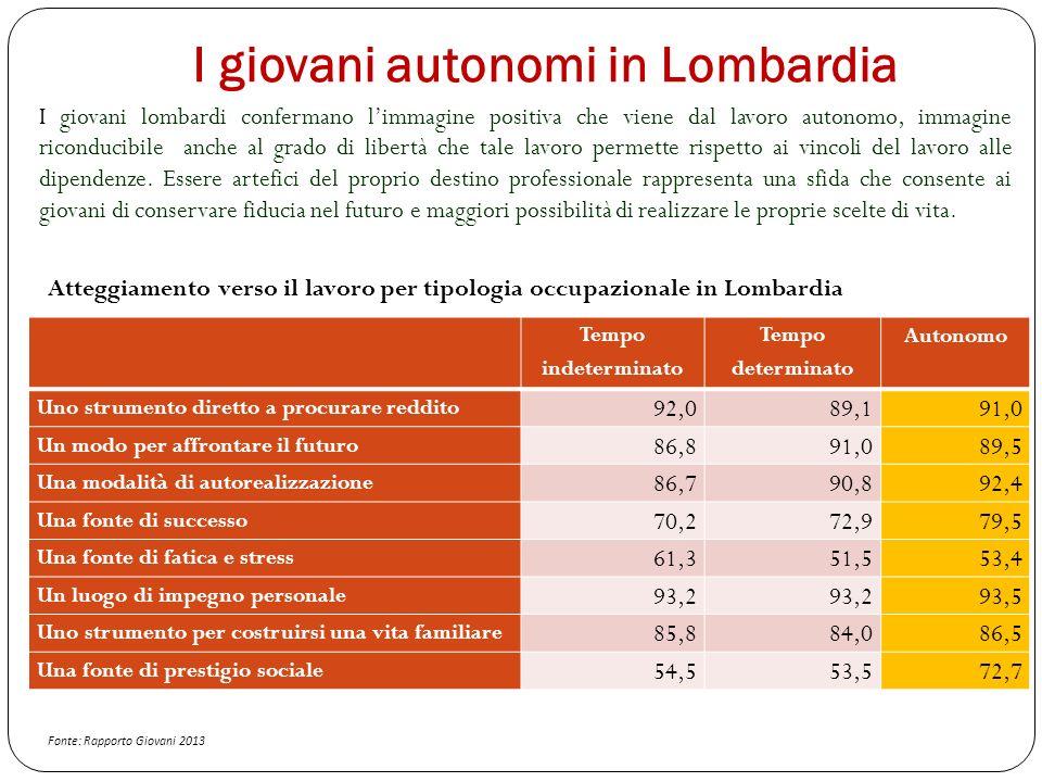 I giovani autonomi in Lombardia I giovani lombardi confermano limmagine positiva che viene dal lavoro autonomo, immagine riconducibile anche al grado di libertà che tale lavoro permette rispetto ai vincoli del lavoro alle dipendenze.