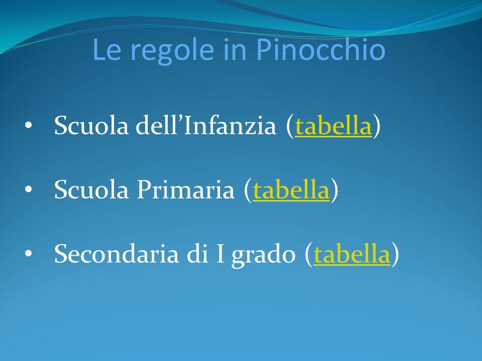 Le regole in Pinocchio Scuola dellInfanzia (tabella)tabella Scuola Primaria (tabella)tabella Secondaria di I grado (tabella)tabella