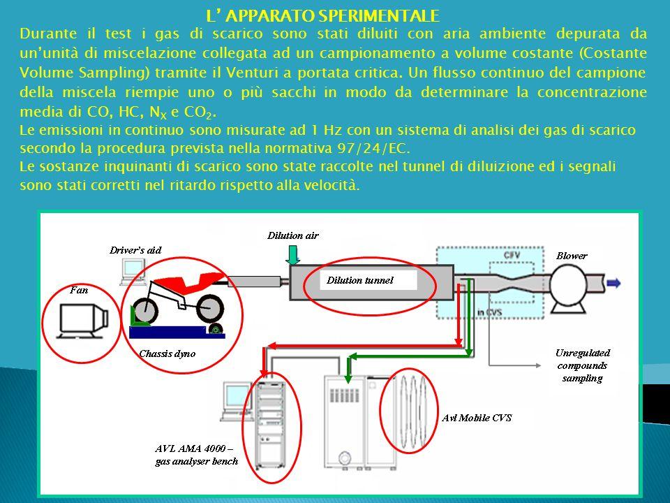 Continuous measuraments Durante il test i gas di scarico sono stati diluiti con aria ambiente depurata da ununità di miscelazione collegata ad un camp