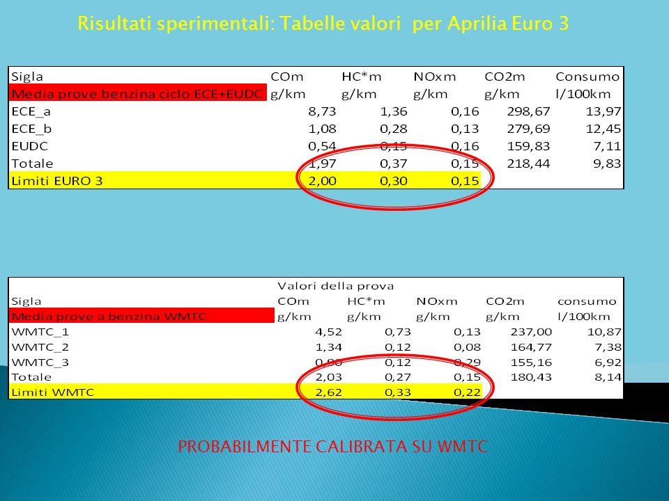 Risultati sperimentali: Tabelle valori per Aprilia Euro 3 PROBABILMENTE CALIBRATA SU WMTC