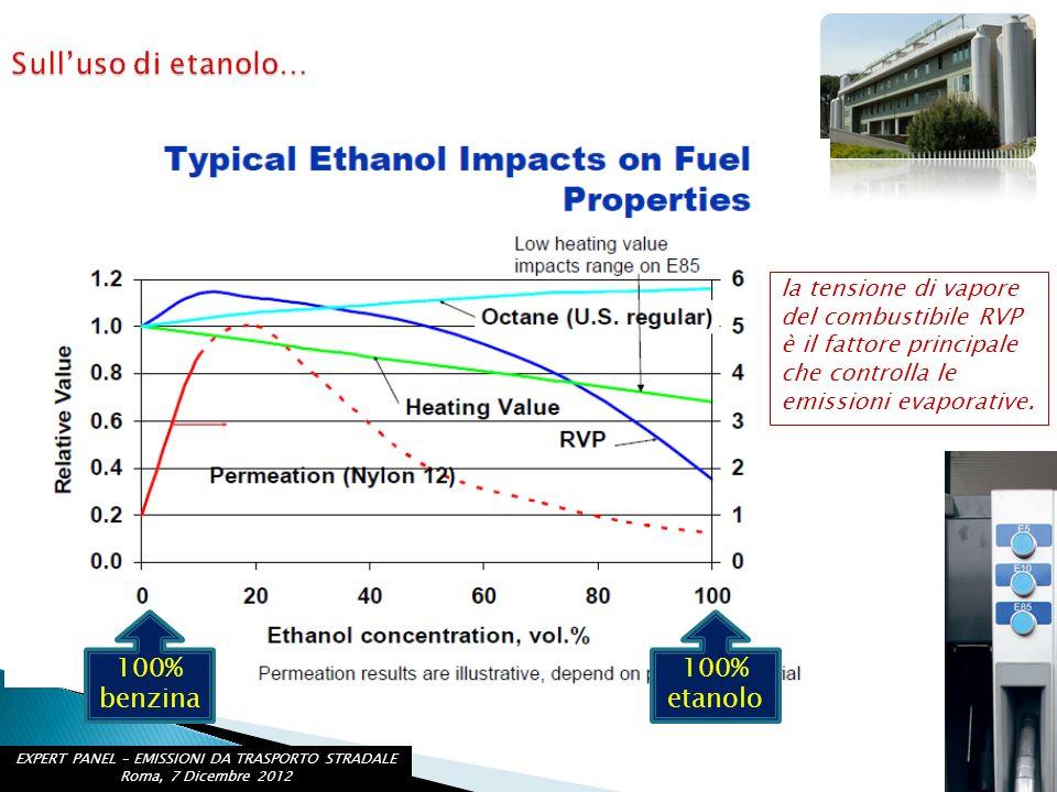 100% benzina 100% etanolo la tensione di vapore del combustibile RVP è il fattore principale che controlla le emissioni evaporative. EXPERT PANEL – EM