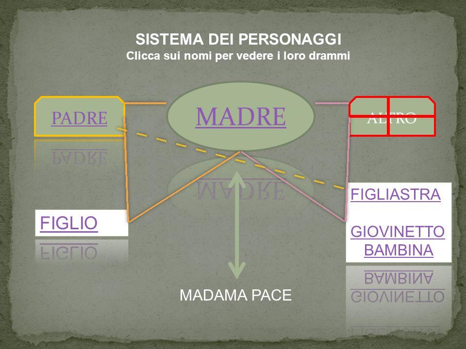 ALTRO SISTEMA DEI PERSONAGGI Clicca sui nomi per vedere i loro drammi MADAMA PACE