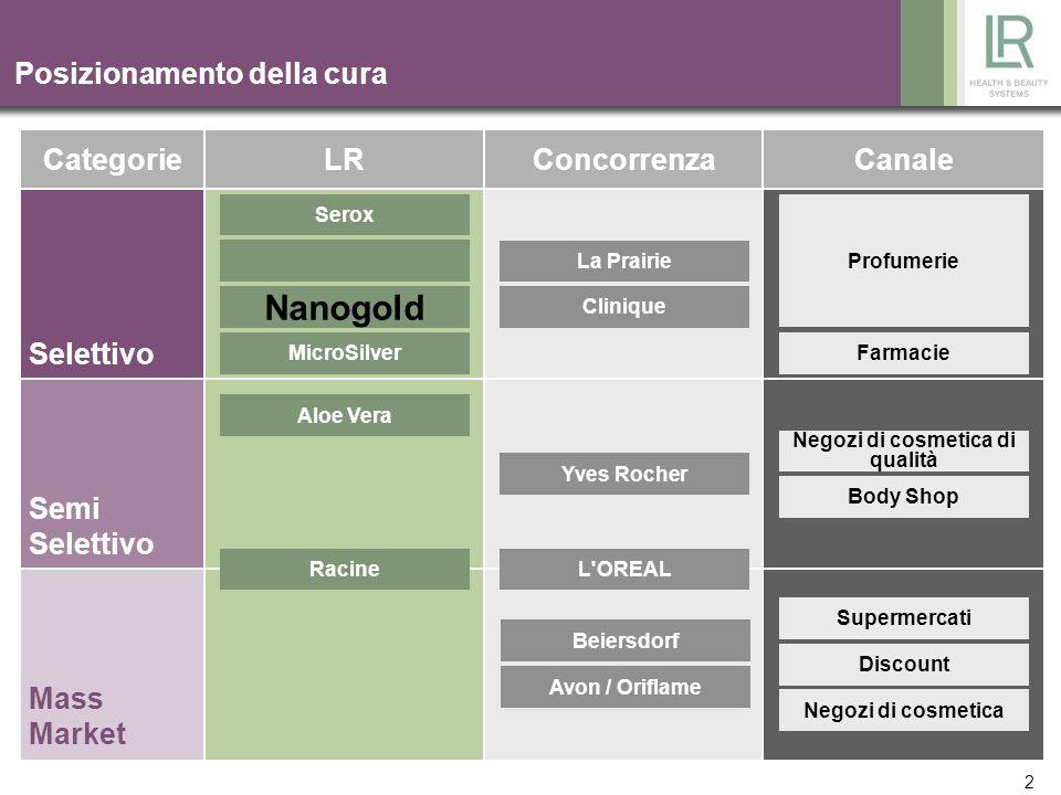 3 Protezione ottimale dagli agenti atmosferici – NanoGold & Seta