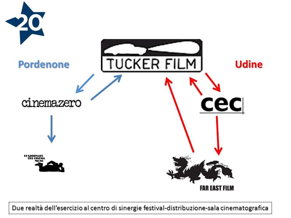 PordenoneUdine Due realtà dellesercizio al centro di sinergie festival-distribuzione-sala cinematografica