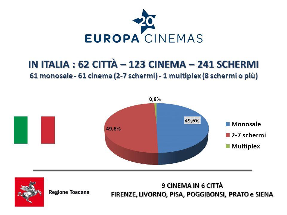 9 CINEMA IN 6 CITTÀ FIRENZE, LIVORNO, PISA, POGGIBONSI, PRATO e SIENA IN ITALIA : 62 CITTÀ – 123 CINEMA – 241 SCHERMI 61 monosale - 61 cinema (2-7 schermi) - 1 multiplex (8 schermi o più)