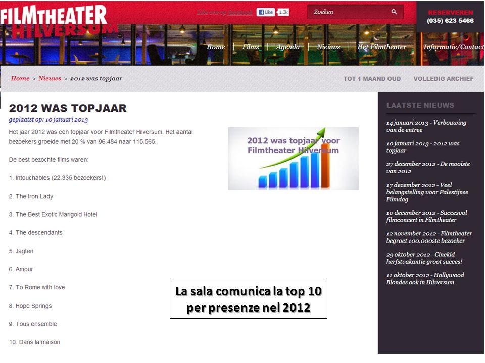La sala comunica la top 10 per presenze nel 2012