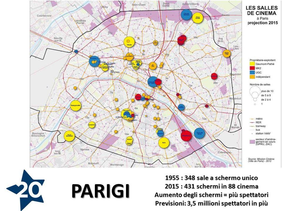 PARIGI 1955 : 348 sale a schermo unico 2015 : 431 schermi in 88 cinema Aumento degli schermi = più spettatori Previsioni: 3,5 millioni spettatori in più
