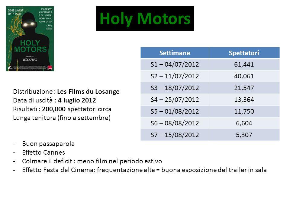 Holy Motors Distribuzione : Les Films du Losange Data di uscità : 4 luglio 2012 Risultati : 200,000 spettatori circa Lunga tenitura (fino a settembre)