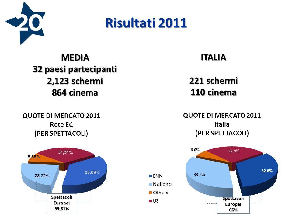 Risultati 2011 MEDIA 32 paesi partecipanti 2,123 schermi 864 cinema Spettacoli Europei 66% ITALIA 221 schermi 110 cinema
