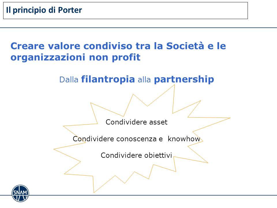 Creare valore condiviso tra la Società e le organizzazioni non profit Dalla filantropia alla partnership Condividere asset Condividere conoscenza e kn