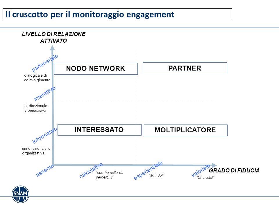 Il cruscotto per il monitoraggio engagement LIVELLO DI RELAZIONE ATTIVATO assente informativo interattivo partenariale calcolativoesperienzialevaloria