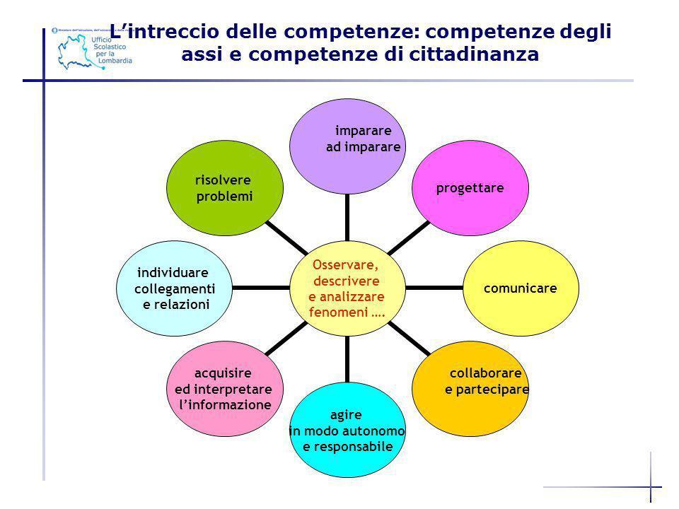 Lintreccio delle competenze: competenze degli assi e competenze di cittadinanza Osservare, descrivere e analizzare fenomeni …. imparare ad impararepro