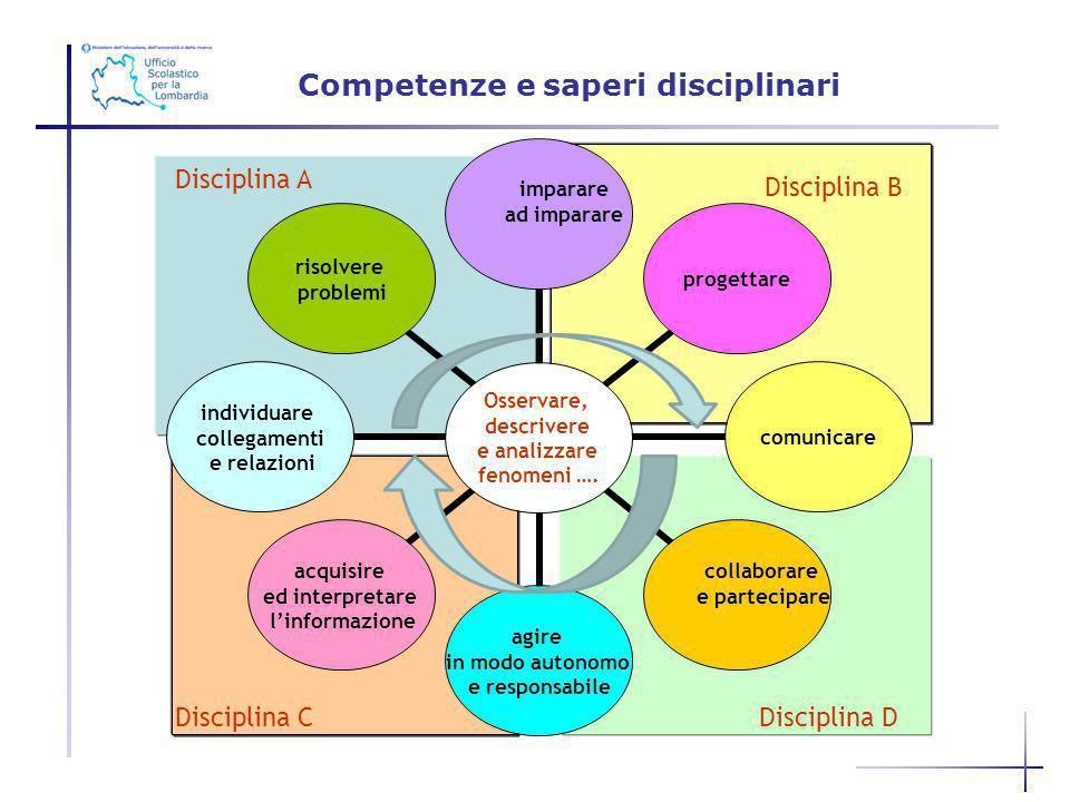Competenze e saperi disciplinari Disciplina B Disciplina A Disciplina CDisciplina D