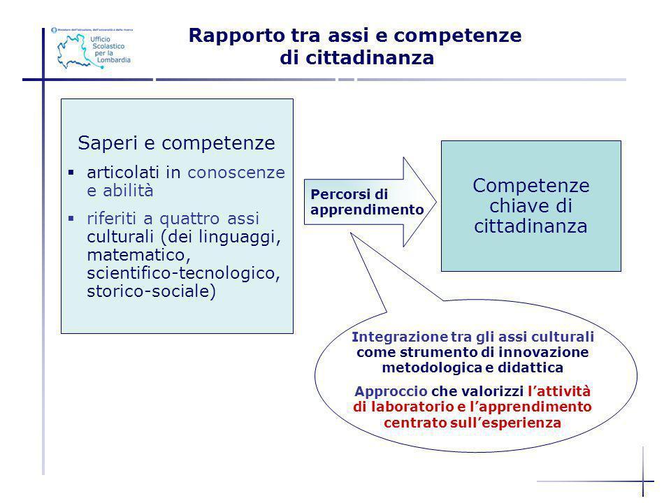 Saperi e competenze articolati in conoscenze e abilità riferiti a quattro assi culturali (dei linguaggi, matematico, scientifico-tecnologico, storico-
