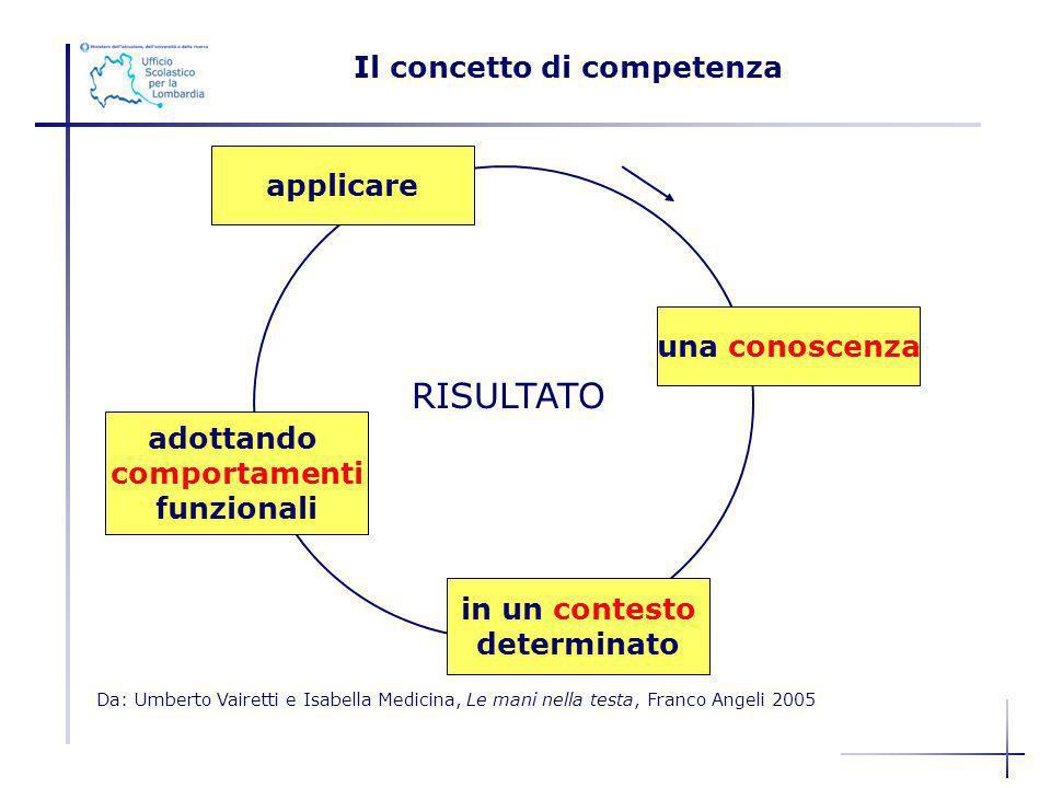 applicare adottando comportamenti funzionali in un contesto determinato una conoscenza RISULTATO Da: Umberto Vairetti e Isabella Medicina, Le mani nel