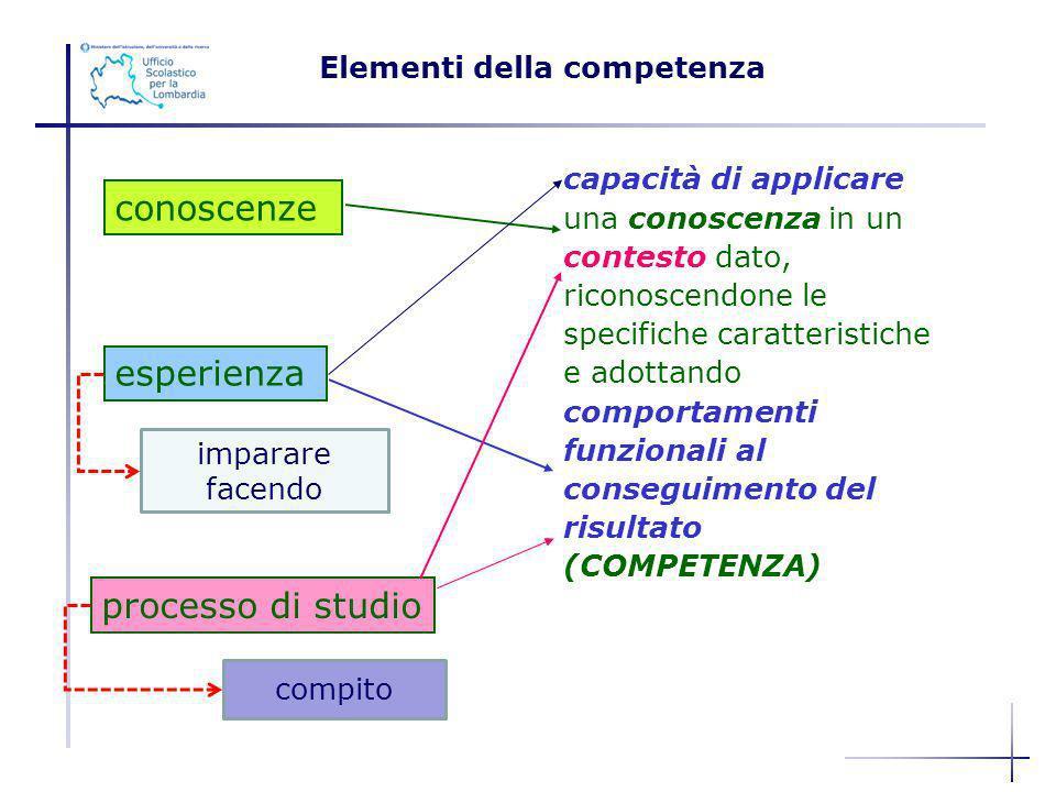 capacità di applicare una conoscenza in un contesto dato, riconoscendone le specifiche caratteristiche e adottando comportamenti funzionali al consegu