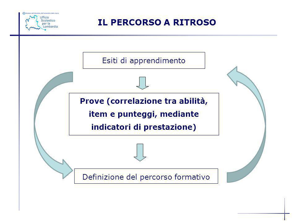 IL PERCORSO A RITROSO Esiti di apprendimento Prove (correlazione tra abilità, item e punteggi, mediante indicatori di prestazione) Definizione del per