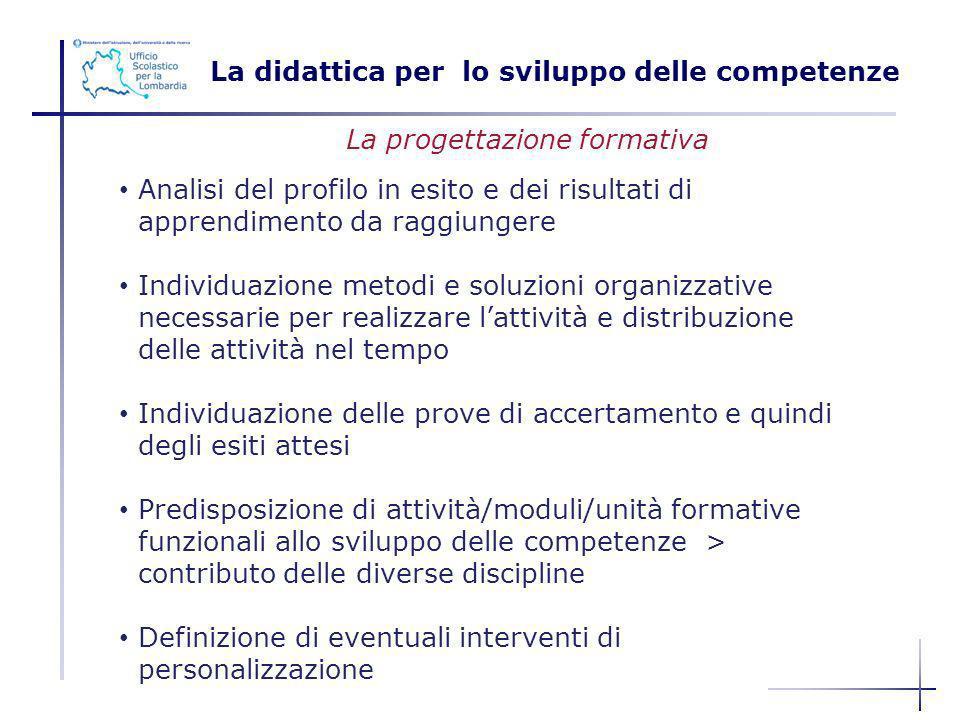 La didattica per lo sviluppo delle competenze Analisi del profilo in esito e dei risultati di apprendimento da raggiungere Individuazione metodi e sol