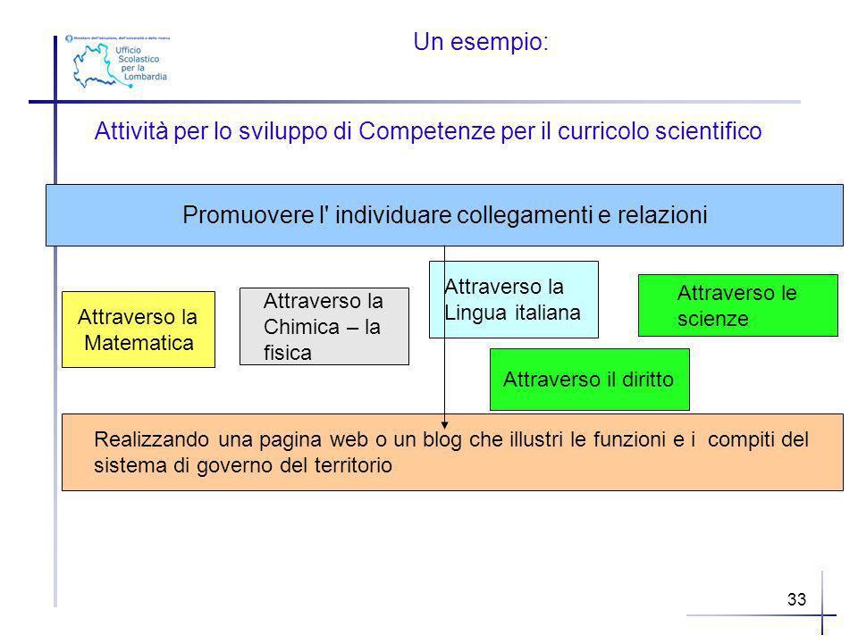 33 Un esempio: Attività per lo sviluppo di Competenze per il curricolo scientifico Promuovere l' individuare collegamenti e relazioni Attraverso la Ma