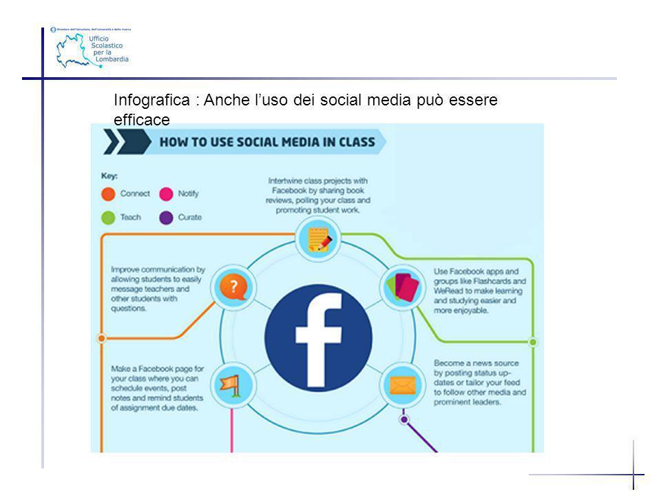 Infografica : Anche luso dei social media può essere efficace