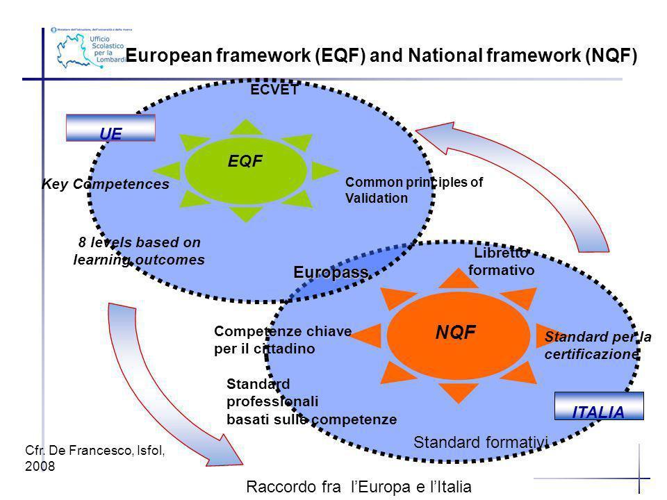 8 levels based on learning outcomes Standard professionali basati sulle competenze Standard formativi UE ITALIA Key Competences ECVET EQF NQF European