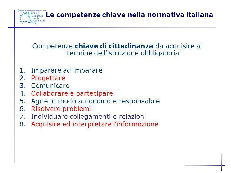 Competenze chiave di cittadinanza da acquisire al termine dellistruzione obbligatoria 1.Imparare ad imparare 2.Progettare 3.Comunicare 4.Collaborare e