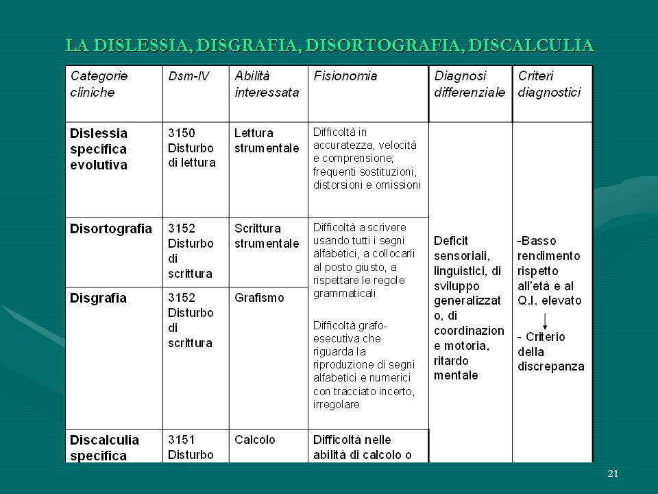 21 LA DISLESSIA, DISGRAFIA, DISORTOGRAFIA, DISCALCULIA