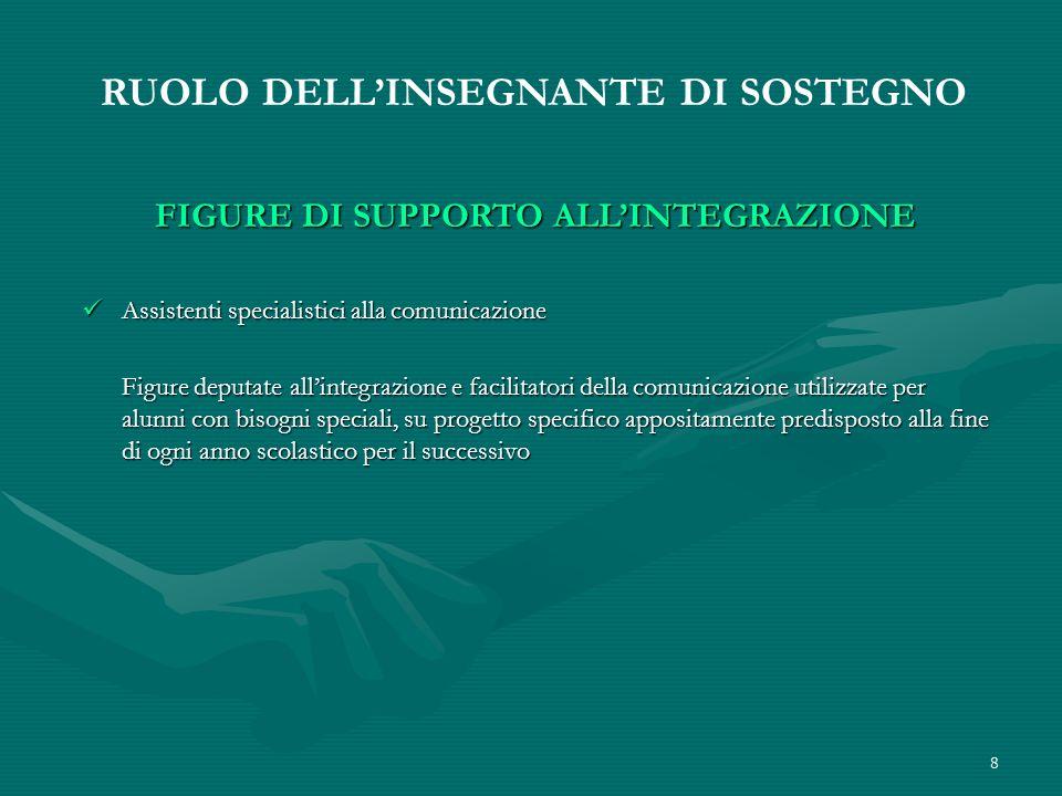 8 RUOLO DELLINSEGNANTE DI SOSTEGNO FIGURE DI SUPPORTO ALLINTEGRAZIONE Assistenti specialistici alla comunicazione Assistenti specialistici alla comuni