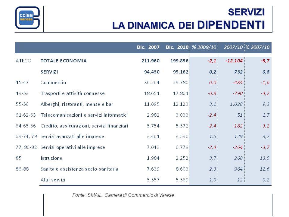SERVIZI LA DINAMICA DEI DIPENDENTI Fonte: SMAIL, Camera di Commercio di Varese