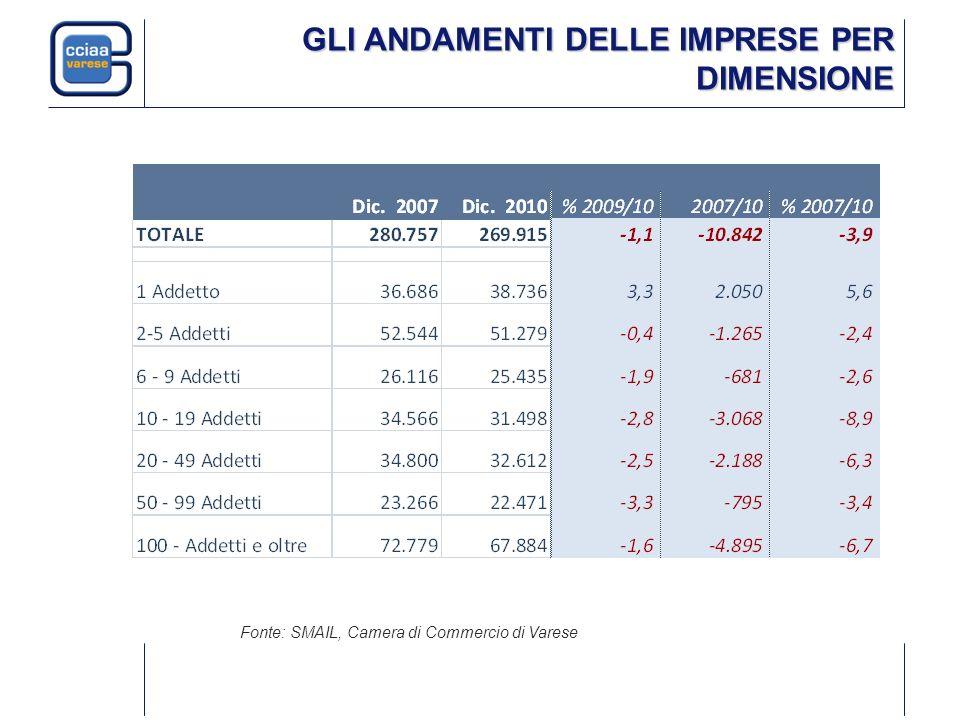 GLI ANDAMENTI DELLE IMPRESE PER DIMENSIONE Fonte: SMAIL, Camera di Commercio di Varese
