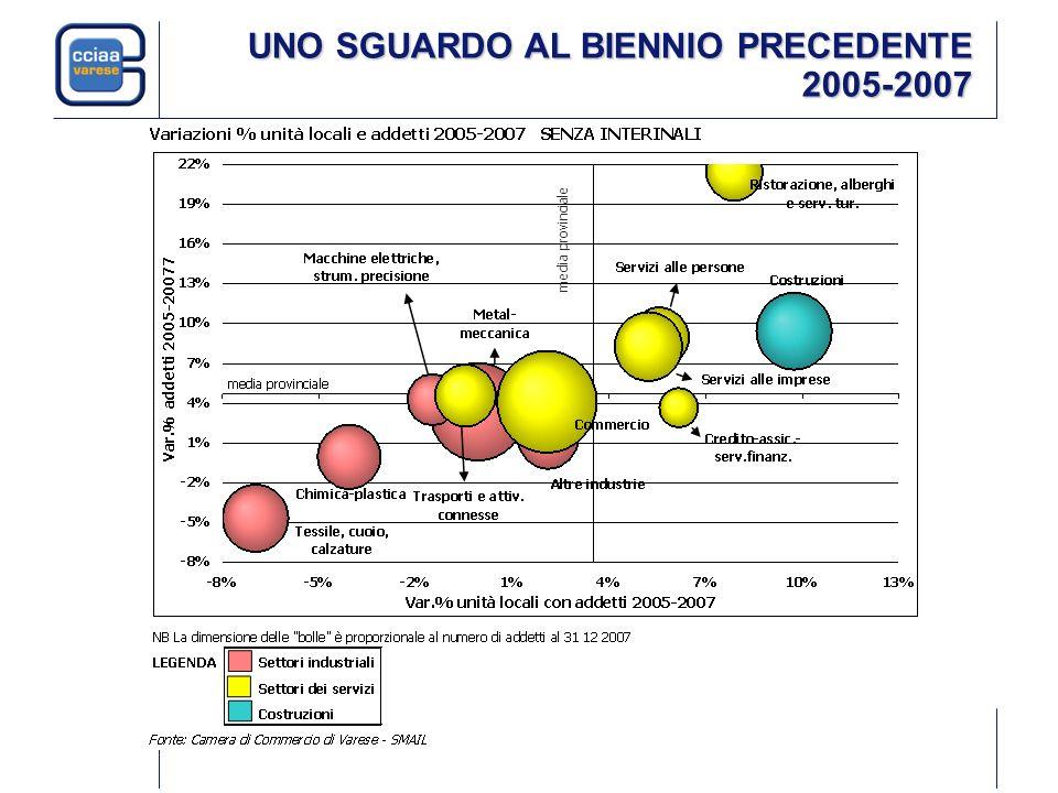 UNO SGUARDO AL BIENNIO PRECEDENTE 2005-2007 media provinciale