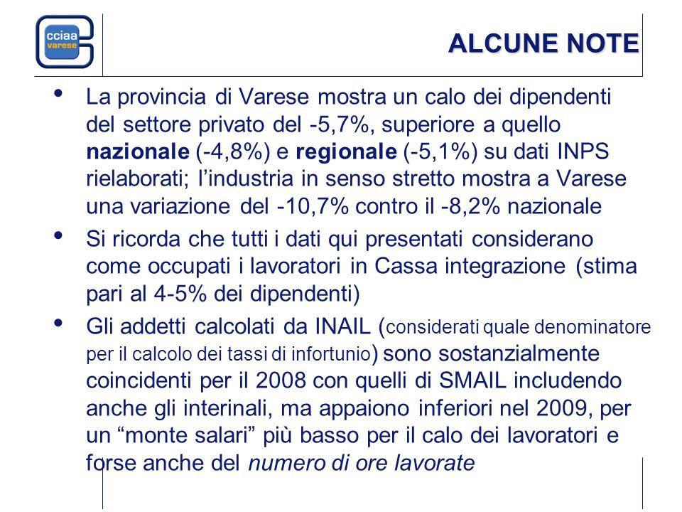 ALCUNE NOTE La provincia di Varese mostra un calo dei dipendenti del settore privato del -5,7%, superiore a quello nazionale (-4,8%) e regionale (-5,1%) su dati INPS rielaborati; lindustria in senso stretto mostra a Varese una variazione del -10,7% contro il -8,2% nazionale Si ricorda che tutti i dati qui presentati considerano come occupati i lavoratori in Cassa integrazione (stima pari al 4-5% dei dipendenti) Gli addetti calcolati da INAIL ( considerati quale denominatore per il calcolo dei tassi di infortunio ) sono sostanzialmente coincidenti per il 2008 con quelli di SMAIL includendo anche gli interinali, ma appaiono inferiori nel 2009, per un monte salari più basso per il calo dei lavoratori e forse anche del numero di ore lavorate